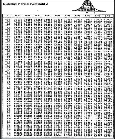 Tabel Z Normal : tabel, normal, Belajar, Dasar-dasar, Statistik:, Membuat, Tabel, Distribusi, Normal, (tabel, Dengan, Excel, Belajar,, Statistik