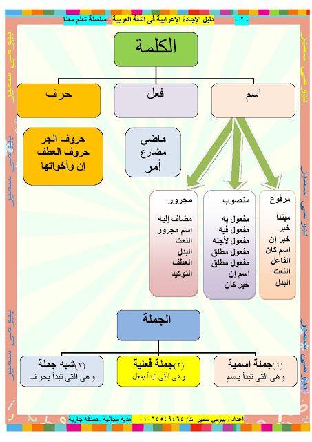 تعلم طريقة الاعراب المبسطه جدا مع هذه المذكرة الاكثر من رائعة للاستاذ بيومي سمير Arabic Alphabet For Kids Learn Arabic Language Learn Arabic Alphabet
