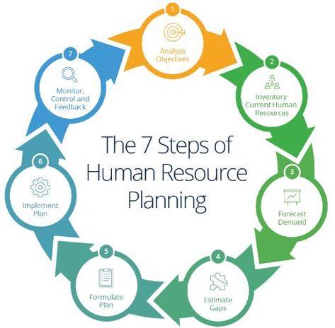 Human Resource Planning Management