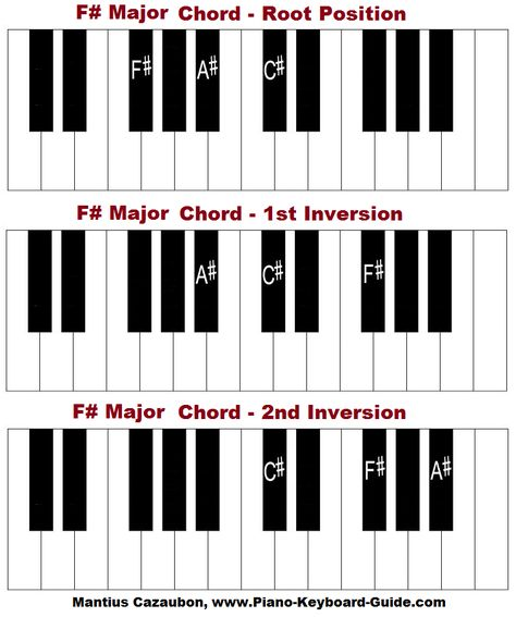How To Form Sus Chords Sus2 Piano Pinterest Pianos