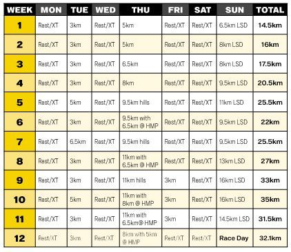 Rw Half Marathon Plan For Beginners Half Marathon Training Plan