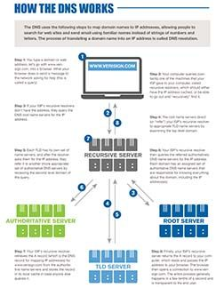 Dns 101 Infographic Networking Basics Big Data Technologies Cisco Networking