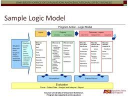 logic model template - google search | planning | pinterest, Modern powerpoint