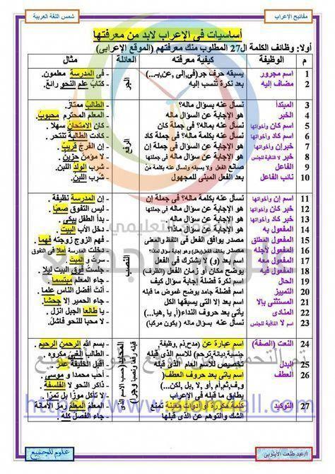 في ورقة واحدة فقط أساسيات الاعراب Learn Arabic Language Learning Arabic Learn Arabic Online