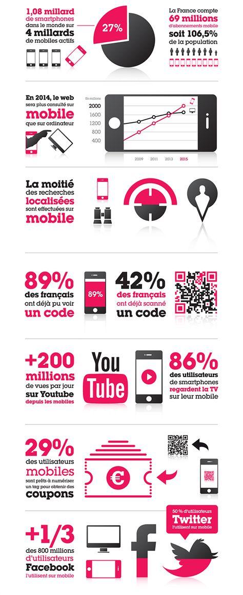 Le marketing mobile | Vincent Laville