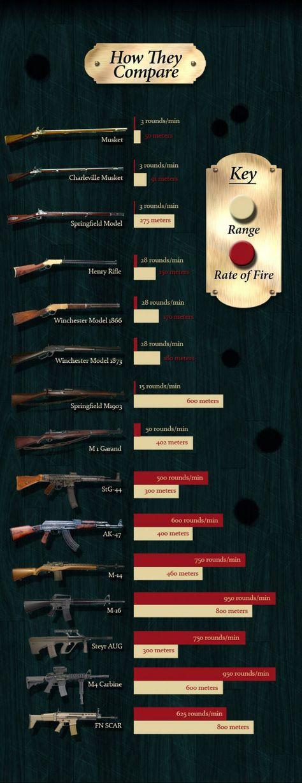 9 Best images about ballistic info on Pinterest Popular, Safety - ballistics chart