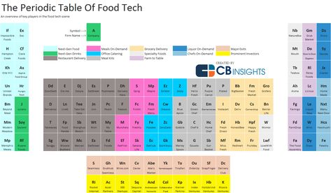 33 best Rule Charts ! images on Pinterest Periodic table, Charts - fresh annotated periodic table a level
