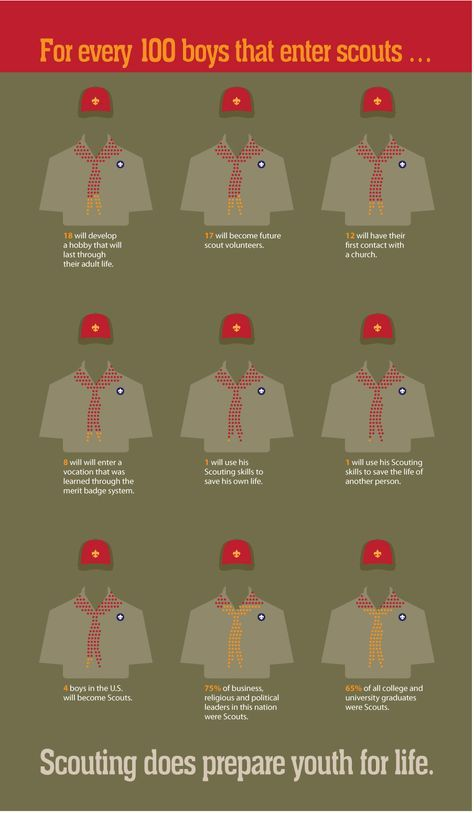 The Boy Scouts prepares youth for life, but what information backs that up? This infographic shows how scouts help youth develop into well informed adults.