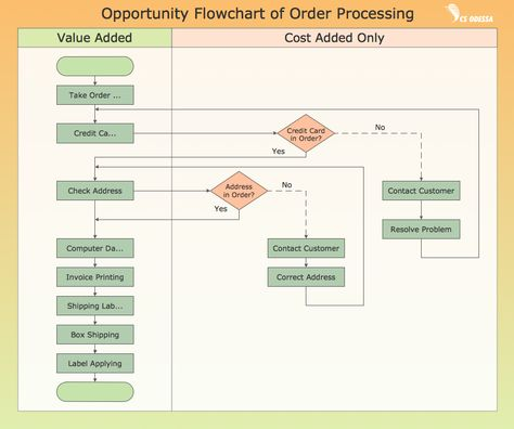 16 best Sample Flow Charts images on Pinterest Flowchart - process flow chart template word