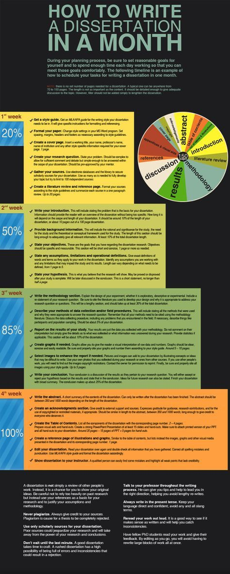 Thesi And Dissertation Writing In A Hurry Infographic Academic Amy Foley