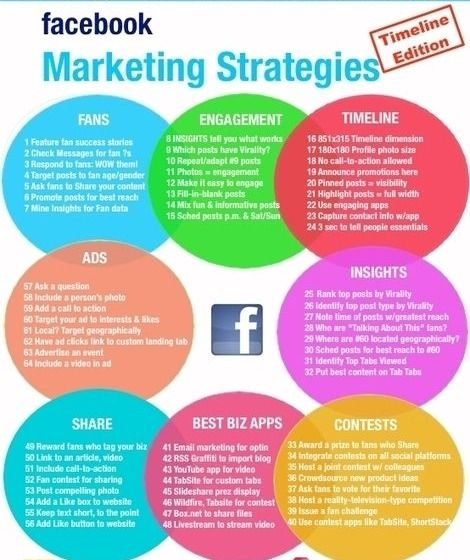 Awesome Facebook Marketing Techniques Timeline Edition Facebook Marketing Strategy Infographic Marketing Facebook Marketing