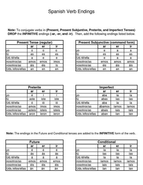 Image Result For Spanish Verb Tenses Cheat Sheet Spanish Tenses Spanish Verb Endings Spanish Verbs