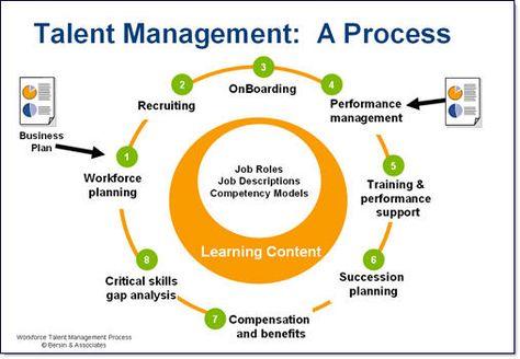 Talent Management Changes HR