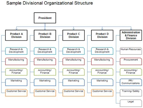 Divisional Organizational Structure (Lot of other helpful - human resources organizational chart