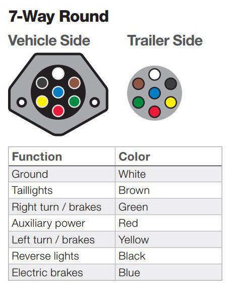 7 Round Wiring Diagram : round, wiring, diagram, Trailer, Wiring, Diagram, Installation, Towing, Diagram,, Trailer,