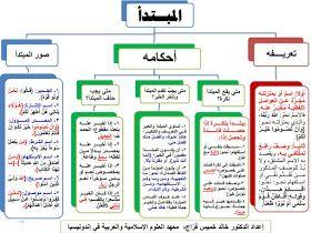 النحو والصرف لطلبة الثانوية العامة في مخططات ذهنية موضوعات المستويات الأول والثاني والثالث والرابع في Learn Arabic Language Learn Arabic Online Sms Language