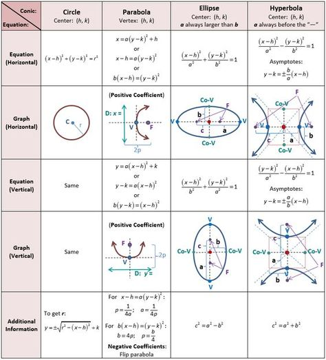Algebraic Equations Chart Common Graphing Formulas and the - unit circle chart