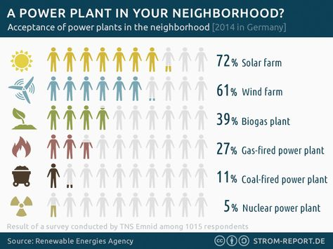 A Powerplant In Your Neighborhood Infographic Energytransition