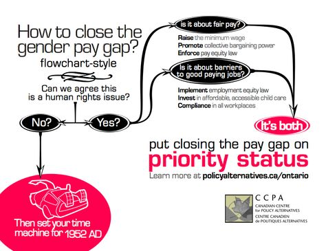 How to close the gender pay gap, flowchart-style (from the CCPA - gap in employment