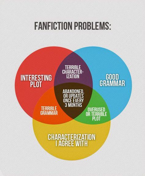 The fan fiction challenge Destiel Fanart, Destiel Fanfiction, Smut Fanart, Writing Prompts, Writing Tips, Writing Help, Fangirl Problems, Bookworm Problems, Boy Problems