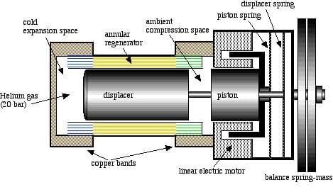 Stirling Cooler Schematic Stirling Engine Stirling Engineering