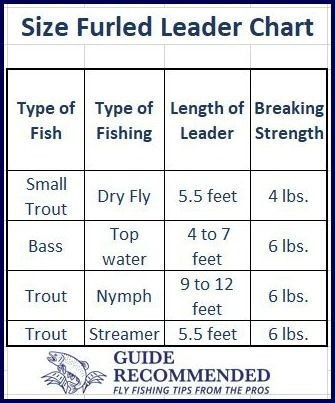 Furled Leader Size Chart Fly Fishing Tips Fly Fishing Fishing Tips