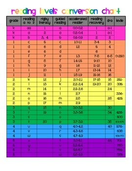 Guided Reading Level and Conversion Chart