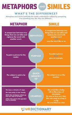 Metaphor Examples For Kids Simile Argumentative Essay