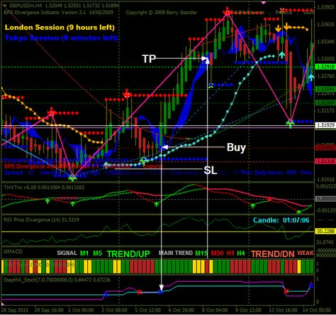 Download SupReso MultiFrame Scalping And Binary Options Forex