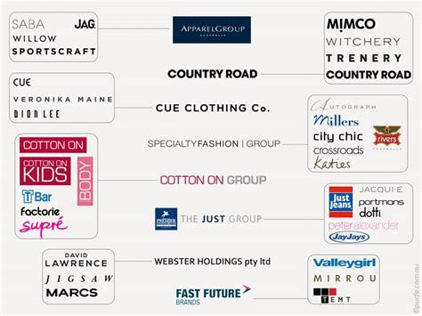 Clothing Brand Australia