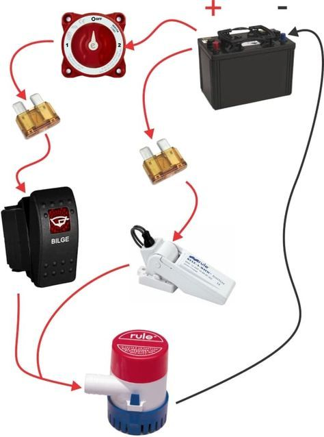 How To Wire A Bilge Pump On Off Bilge Switch New Wire Marine Boat Accessories Boat Upgrades Boat Wiring