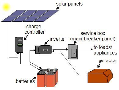 Pin By Clyde Kiki Israel On Solar Create In 2020 Off Grid Solar Power Off Grid Solar Solar Power System