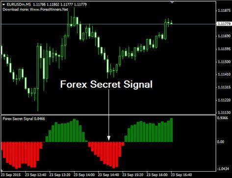 Forex secret strategy 511