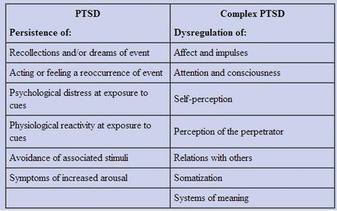 betterthandarkchocolate:    The differences between PTSD and C-PTSD.