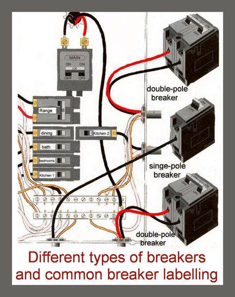 Breakers and labeling in breaker box