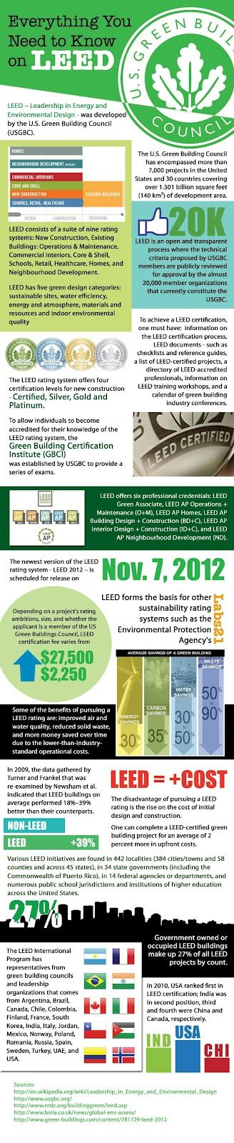 7 Best Green Building Zero Voc Leed Images On Pinterest Green