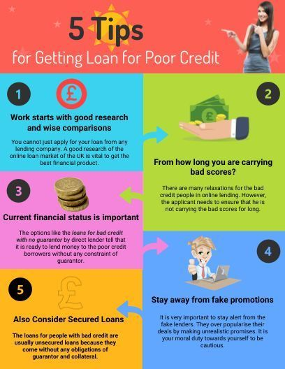 Unsecured Loans For Bad Credit Direct Lenders Loans For Bad Credit No Credit Loans Loans For Poor Credit