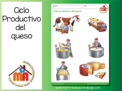 Ciclo Productivo Del Queso Con Imagenes Ninos De Preescolar