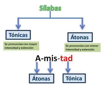 Resultado de imagen de silaba atona y tonica