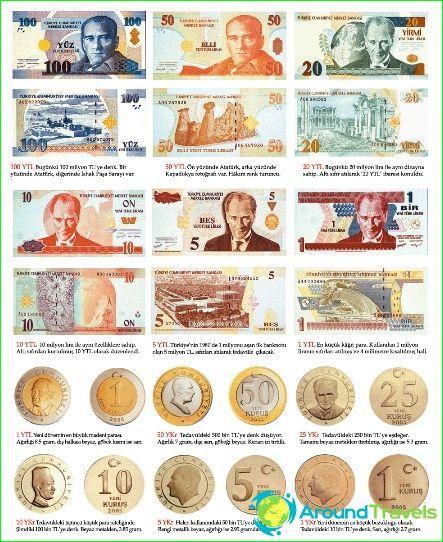 turkisk valută forex