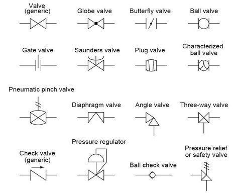 An Overview Of The Common Symbols Of Control Signals Piping