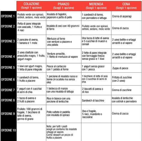 Dietă de ÎNGRĂȘARE pentru 7 zile sau cum pui 2 kilograme pe tine în mod SĂNĂTOS - Revista Teo