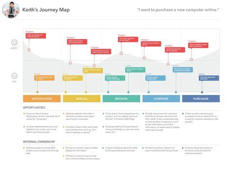 Evaluating Best Buy's website design — a UX case study