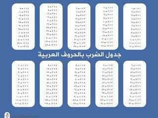 صور جدول الضرب 2021 وطرق سهلة الحفظ للطباعة Multiplication Table Multiplication Words
