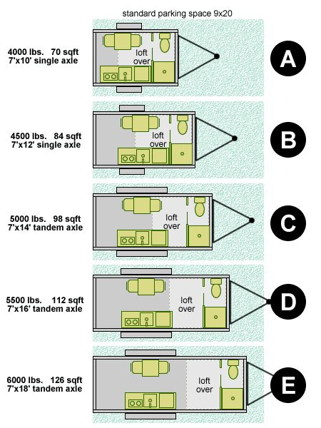 Gives a good idea of tiny house lengths & square footage for trailers, with basic layout elements in relation to a traditional parking space. Overly simplified but gets the point across really well.