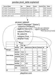 Pandas Pivot Table Cheat Sheet From Practical Business
