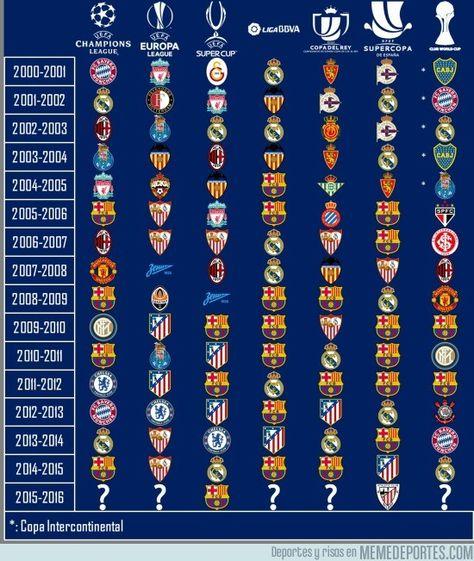 He aquí todos los campeones entre el 2000 y 2015