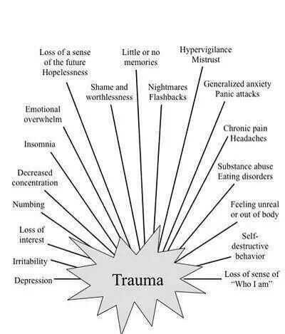 recognize the signs of trauma. There's nothing wrong with you