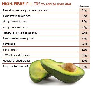 High fiber food chart the fibre content of everyday meals