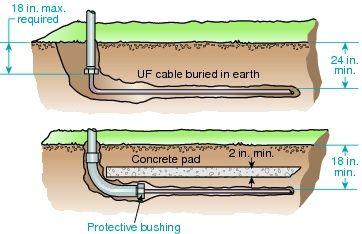 Electrical Conduit Underground Depth Electricity